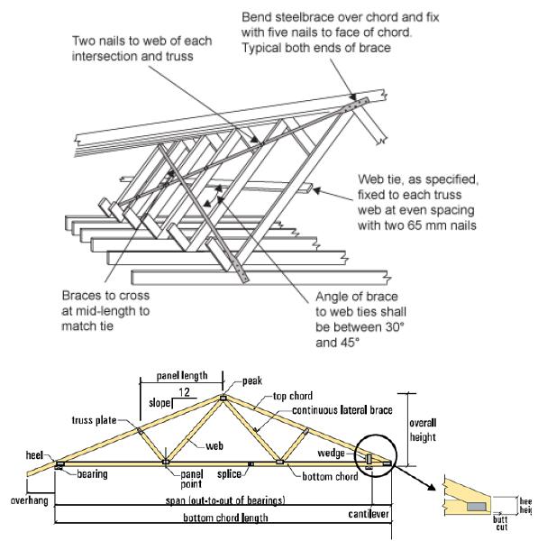 Roof Truss Web Tie Bracing