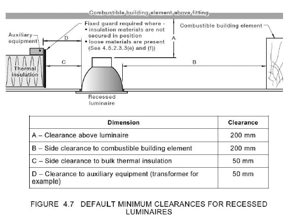 Groovy Ceiling Insulation Wiring Rules Wiring 101 Mecadwellnesstrialsorg